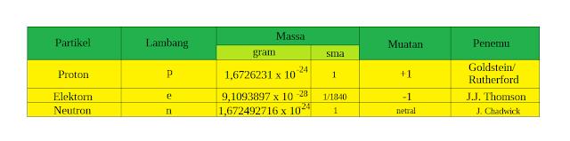 Sifat-Sifat Partikel Sub-Atom