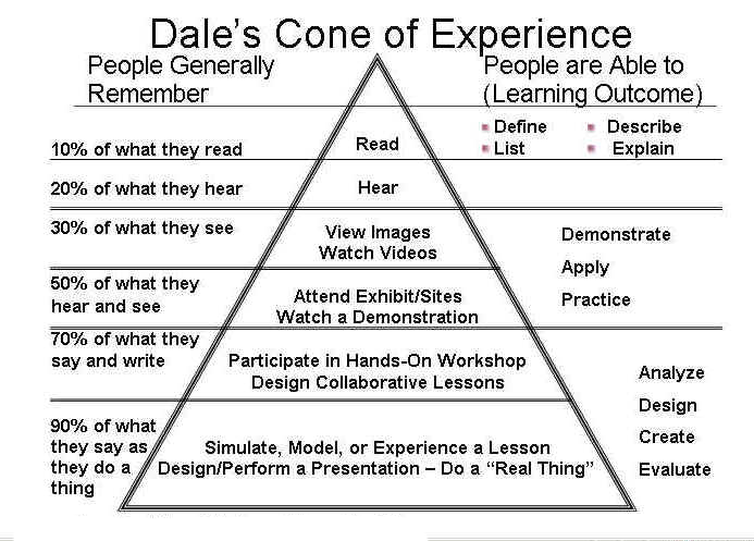 """dales cone of experience Dale's cone of experience is a visual depiction that portrays more concrete learning experiences at the bottom of the cone and more abstract experiences at the top of the cone as the authors write, """"the cone shape was meant to convey the gradual loss of sensory information"""" (p."""