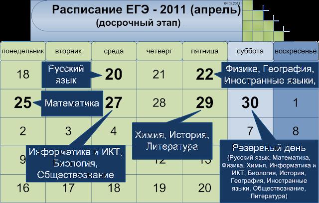 Расписание досрочного этапа ЕГЭ 2011