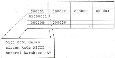 "Karakter ""A"" dalam kode ASCII"