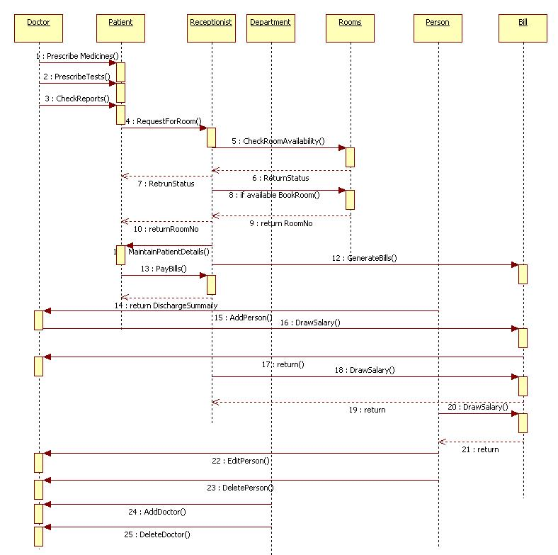 unified modeling language: hospital management - sequence diagram, Wiring diagram