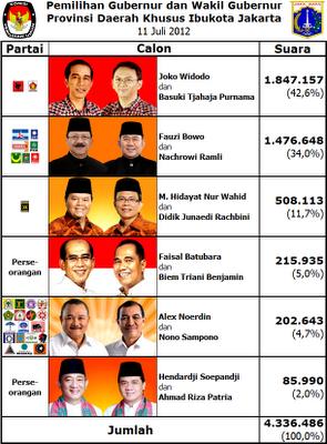 Perolehan Suara Pilgub DKI Jakarta