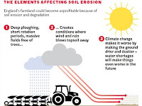 The elements affecting soil erosion (Credit: independent.co.uk) Click to Enlarge.