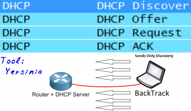L l it technical support manager dhcp starvation for Show dhcp pool cisco switch