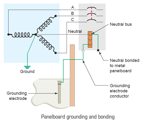 Light Switch Wiring Diagram in addition Residential Electrical Wiring Diagrams furthermore Grounding And Bonding Electrical Panel additionally 200   Main Breaker Panel Wiring Diagram moreover Electrical Pole Riser Diagram. on main electrical panel wiring diagram