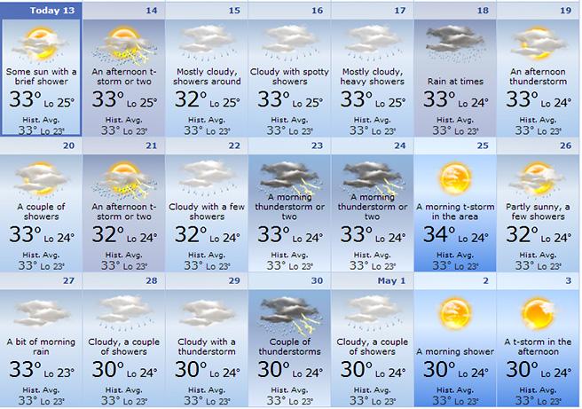ramalan kaji cuaca kawasan petaling jaya jadual catuan air