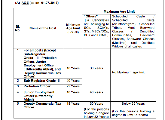 Qualified Age for TNPSC Group II Services