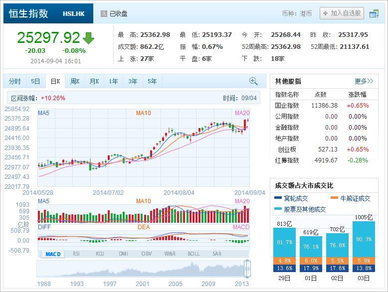 中国株コバンザメ投資 香港ハンセン指数20140904