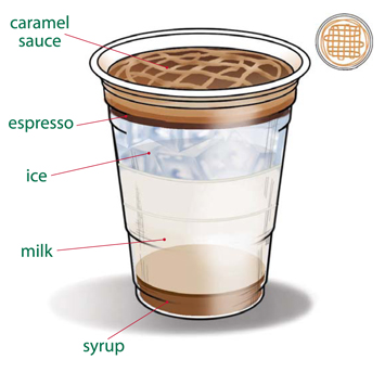 Starbucks Iced Coffee Maker Recipe : Simple Indulgences: Coffee Addiction: Starbucks Iced Caramel Macchiato