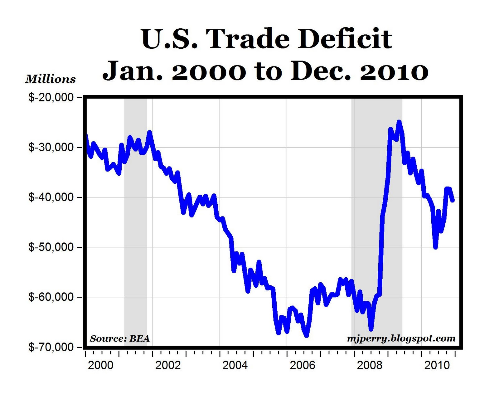 trade deficit of the us and The us trade deficit widened more than expected in december to its highest level since 2008, as robust domestic demand pushed imports to a record high, adding to the stiff headwinds faced by the trump administration's america first trade policies.