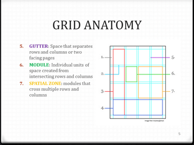 Design My Principles Grid Anatomy