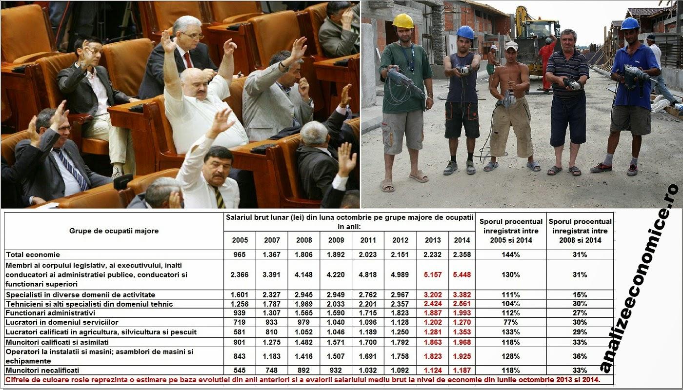 Cum au evoluat salariile demnitarilor față de salariile celorlalte categorii, din 2005 încoace.