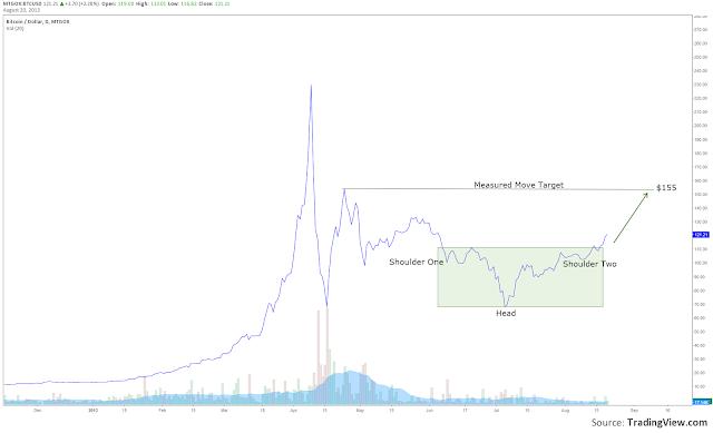 BTC+Measured+Move+Target+21+Aug.png