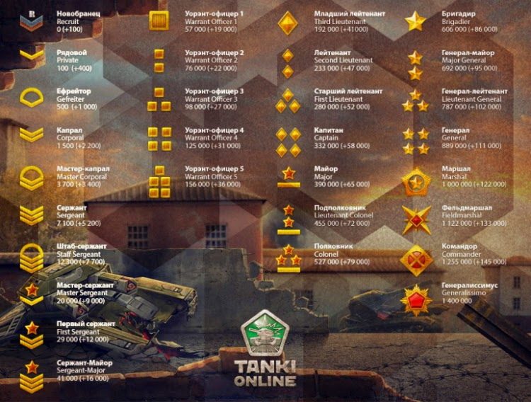 Играть tanks of world через valor op