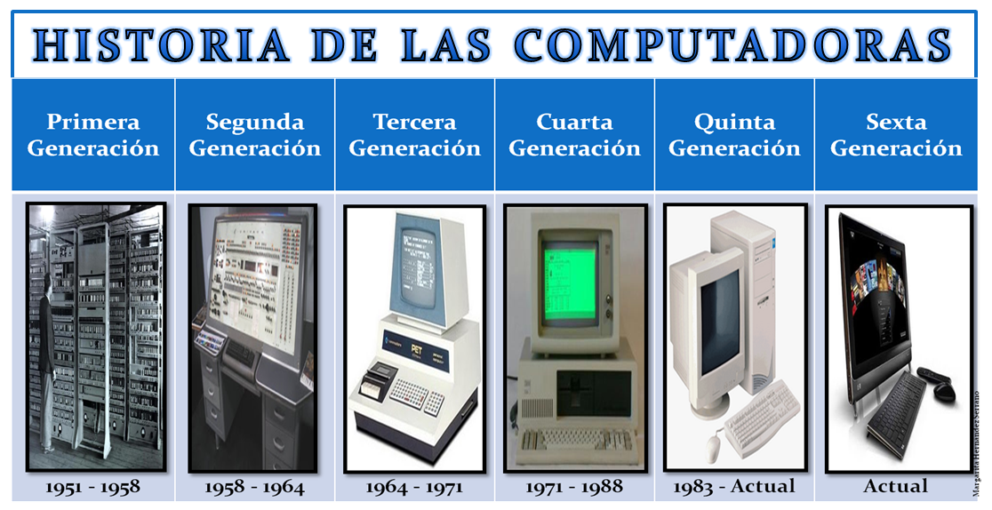 historia sobre computadora: