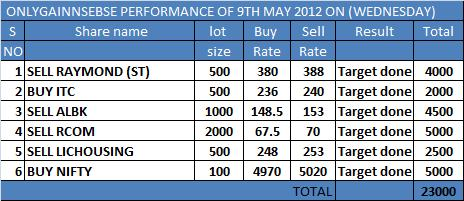 ONLYGAIN PERFORMANCE OF 9TH MAY 2012 ON (WEDNESDAY)