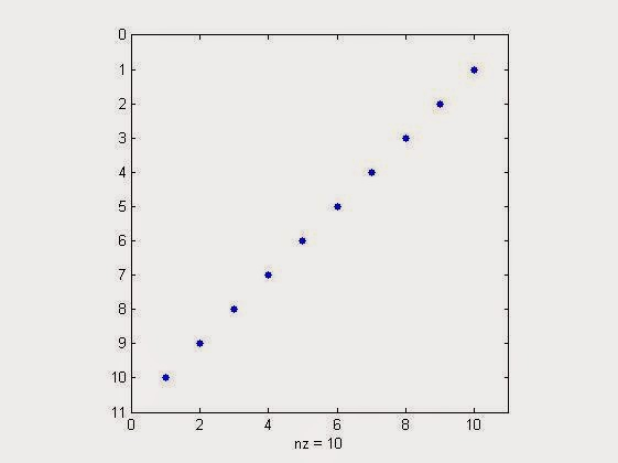 %sparsity visualization of 10x10 identity matrix flipped up side down in matlab