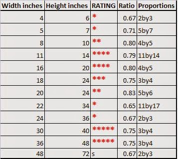 Canvas sizes ratings