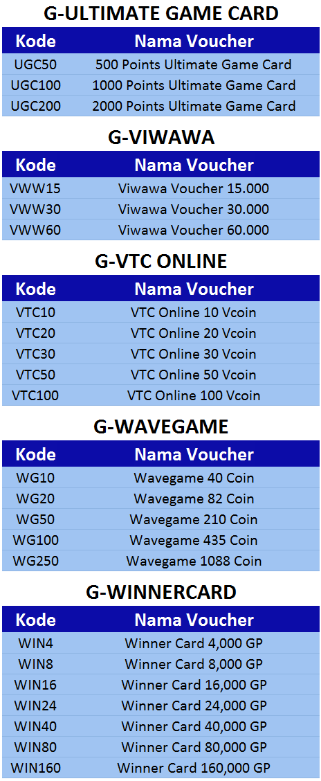 Voucher game online ultimate game card, viwawa, vtc online, wavegame, winnercard - 99 Pulsa