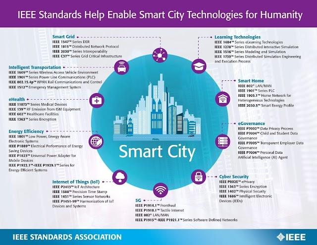 Standard #Smartcity menurut IEEE