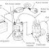 Sistem Pengapian Konvensional Dan Bagian-bagiannya