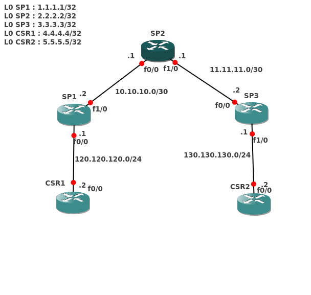 basic mpls vpn cisco part1