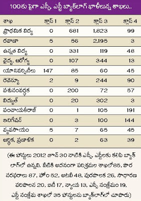 AP SC ST Backlog Posts Vacancy's 2015