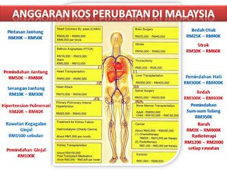 Tahukah Anda Berapa Kos Pembedahan Di Malaysia?