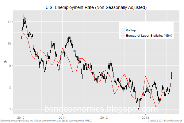 gallup unemployment rate versus BLS unemployment