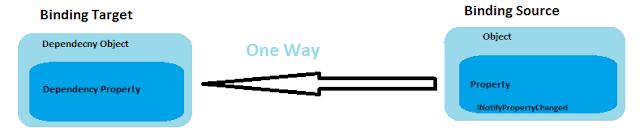 OneWay Binding Mode Image