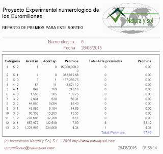 reparto de premios sorteo loterias euromillones, apuestas optimizadas, apuesta loterias ganadoras