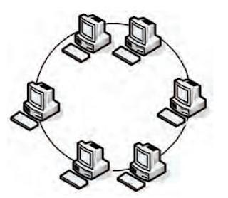 gambar topologi jaringan komputer token ring