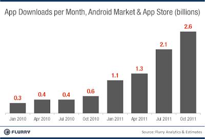 Nombre d'applications téléchargées par mois (Android Market et AppStore)