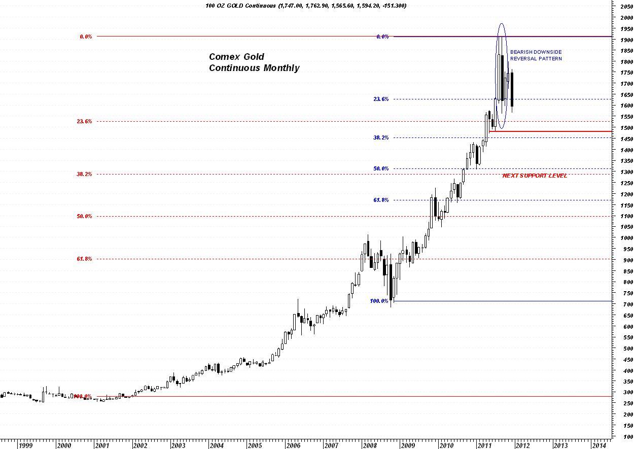 Trader Dan's Market Views: Long Term Gold Chart Views: traderdannorcini.blogspot.com/2011/12/long-term-gold-chart-views.html