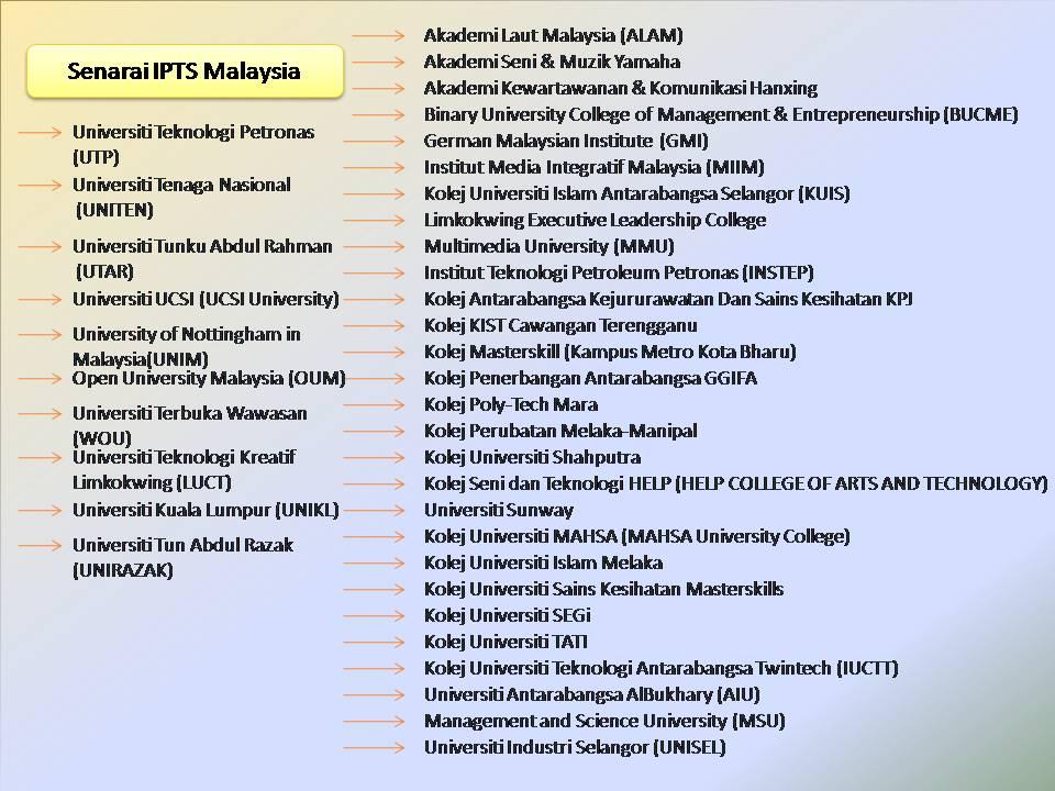 Yourcareerpoint Senarai Ipts Politeknik Dan Kolej Komuniti Di Malaysia Sumber Kementerian Pengajian Tinggi