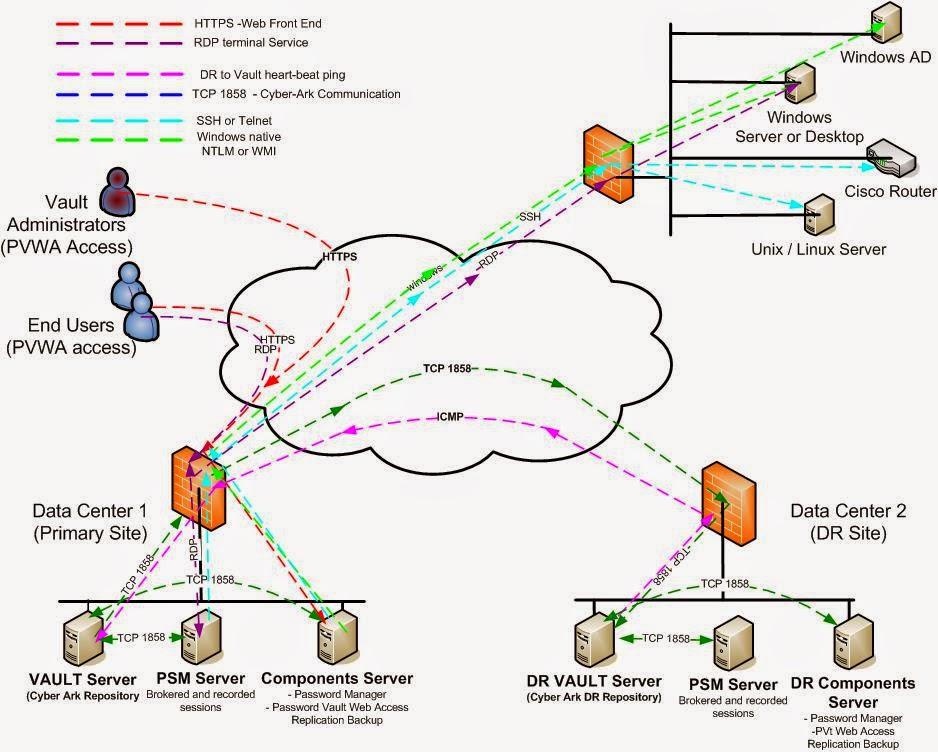 CyberArk Privileged Identity Vault   Enterprise Case Study