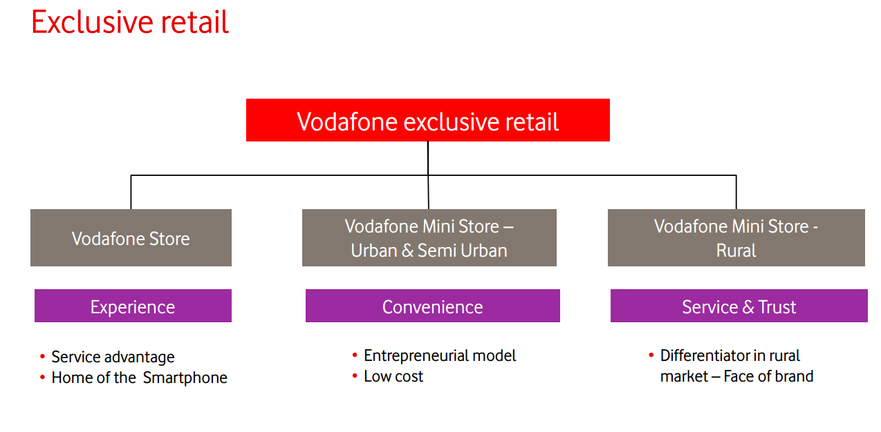 vodafone distribution strategy Our strategy 10 outlook 12  vodacom will be vodafone's exclusive investment vehicle in sub-saharan africa  our networks and distribution capability.