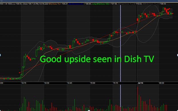 NSE investment ideas : Dish TV share price rising