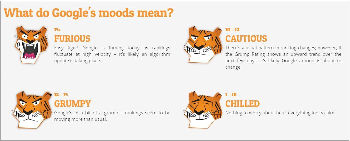 Google Grump Rating AccuRanker's 'Grump' Rating highlights