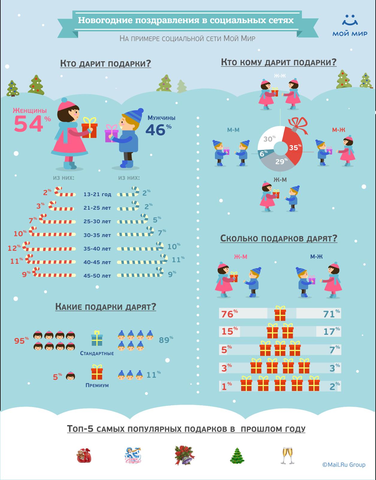 новогодняя статистика в картинках