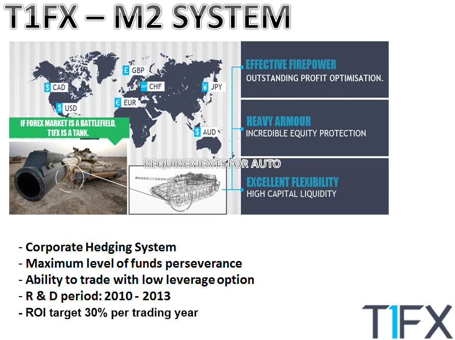 M2 forex review