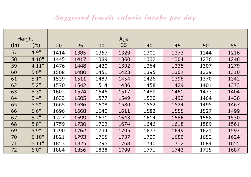 Female Calorie Intake Per Day - Figure 1