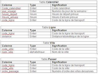 EFF - Examens de Fin de Formation Pratique 2011 - TDI - V1-V2-V3
