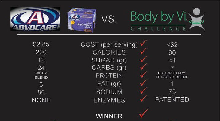 THE BEST WEIGHT LOSS PROGRAM Body by Vi vs Advocare