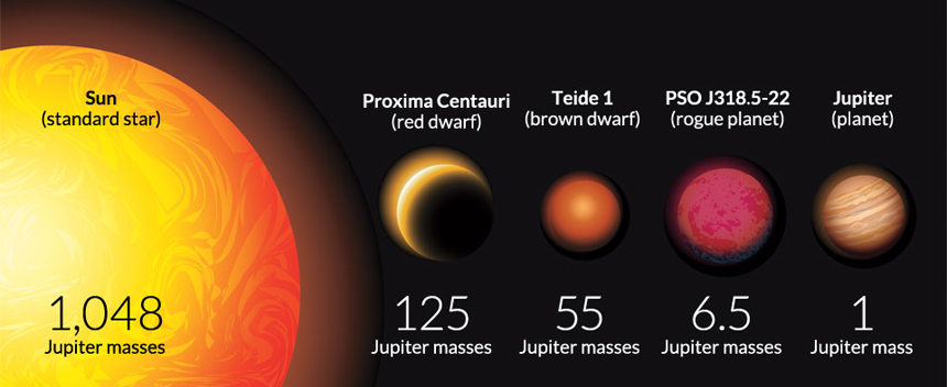 MASS MATTERS Small Stars Brown Dwarfs And Rogue Planets Can Be Similar In Diameter But Have Different Masses Mass Is One Characteristic Used To