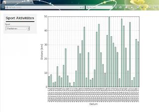 Radfahr Daten in Browser App