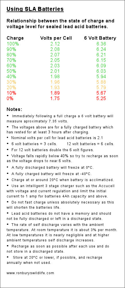 State of charge relationship to the off  load battery voltage