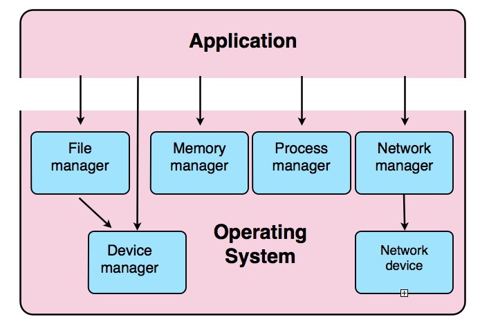 operating system file systems Hadoop file system (hdfs) is designed as a storage layer for the  file systems  are traditionally belong to the core business of an operating system kernel.