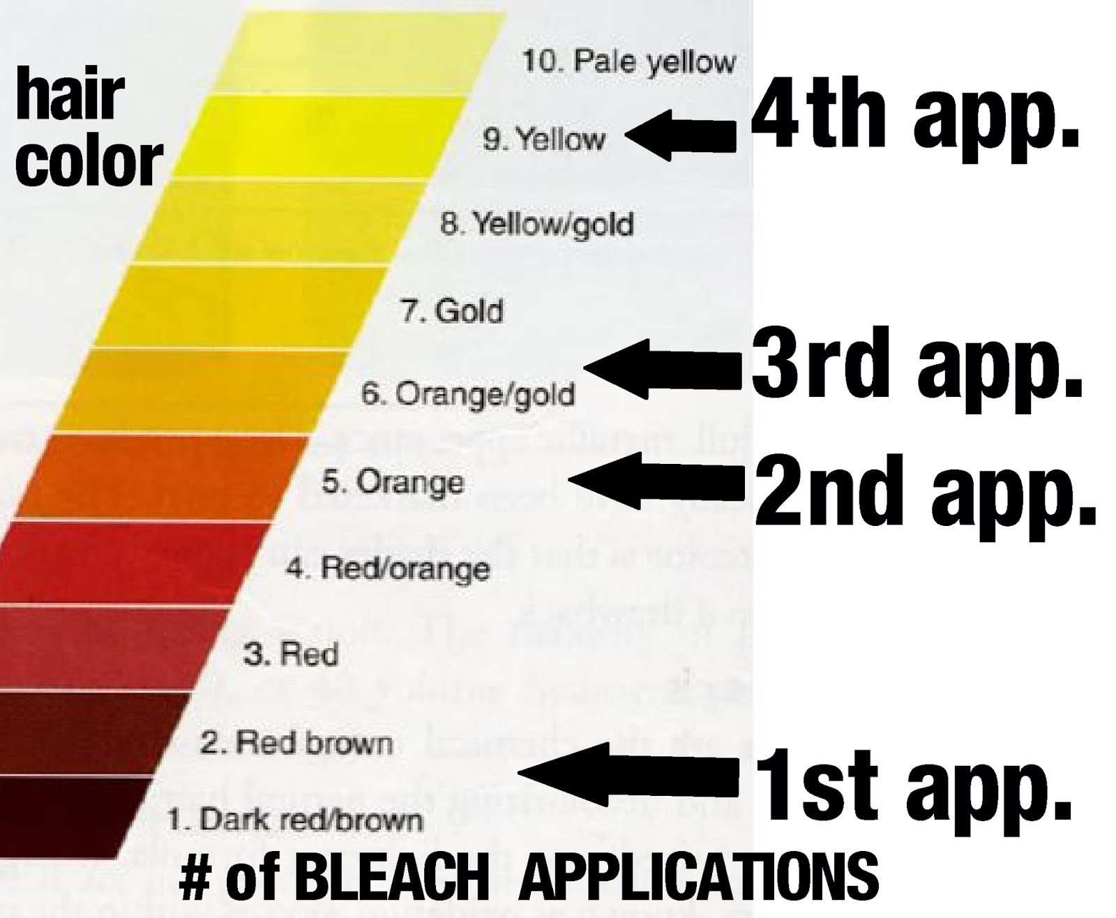 Reachin For Bleachin Why Is My Hair Yellow Amp Not Beige