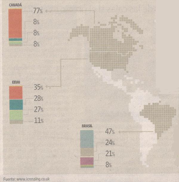 Utilidad de Apple en el mundo- Mapa América